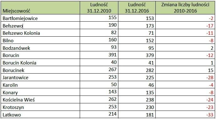 Tabela cz. 1 zmiany ludności.jpg (86 KB)